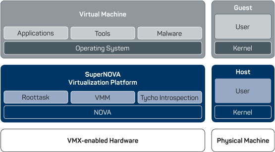 Full Cyberus Virtualization Stack