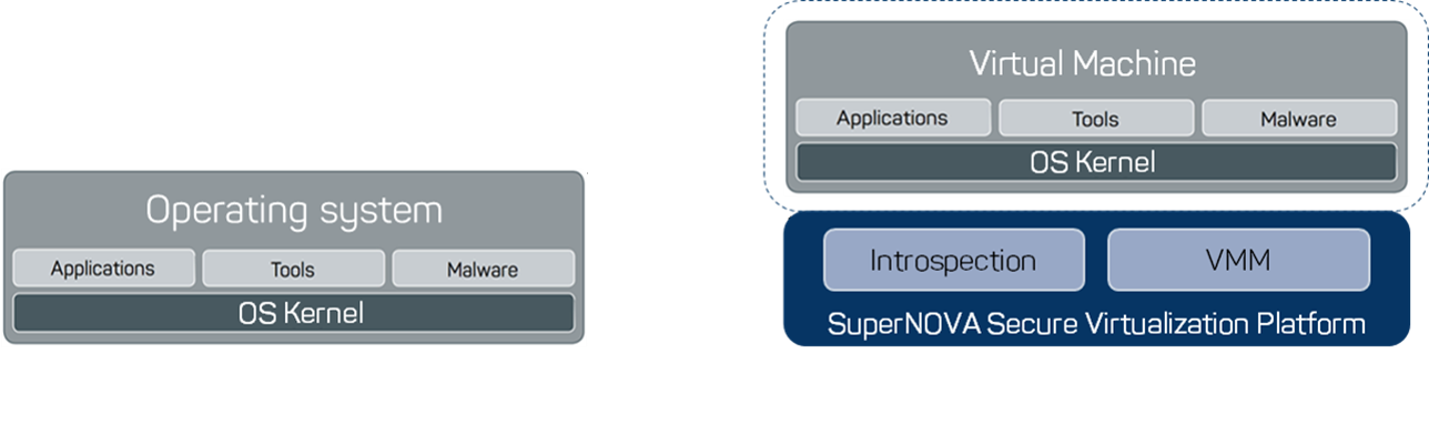 Cyberus Virtualization Stack in Deployment